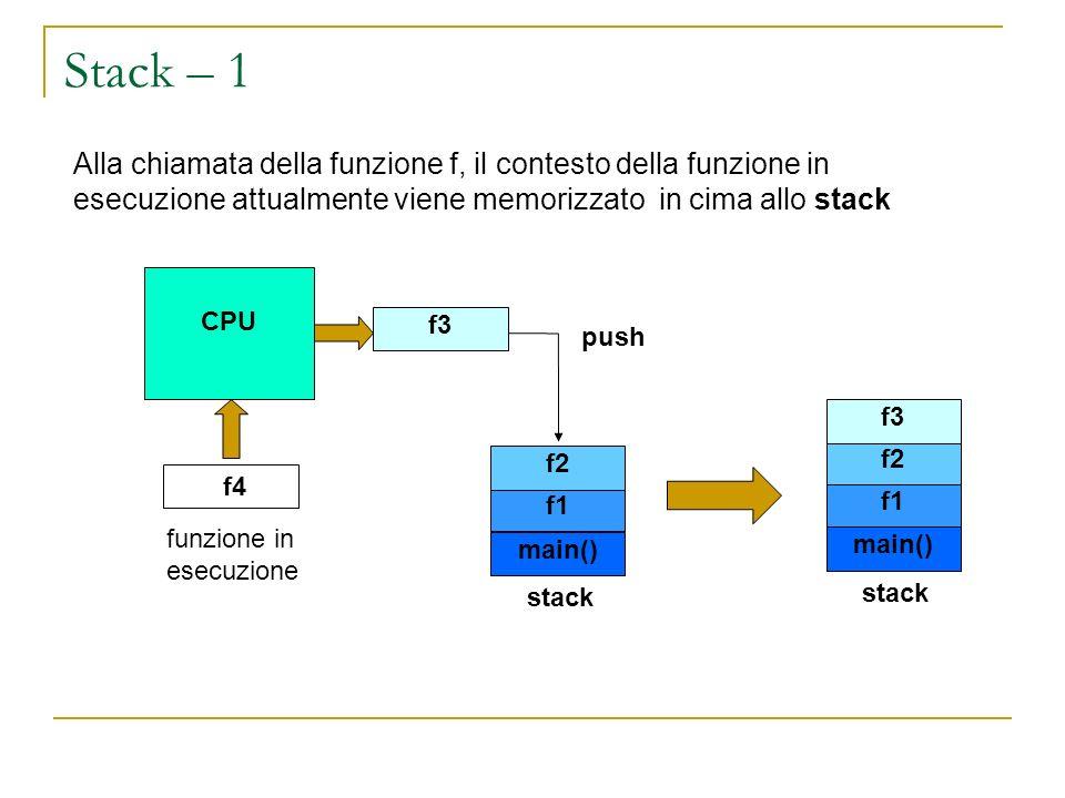 Stack – 1 Alla chiamata della funzione f, il contesto della funzione in esecuzione attualmente viene memorizzato in cima allo stack.