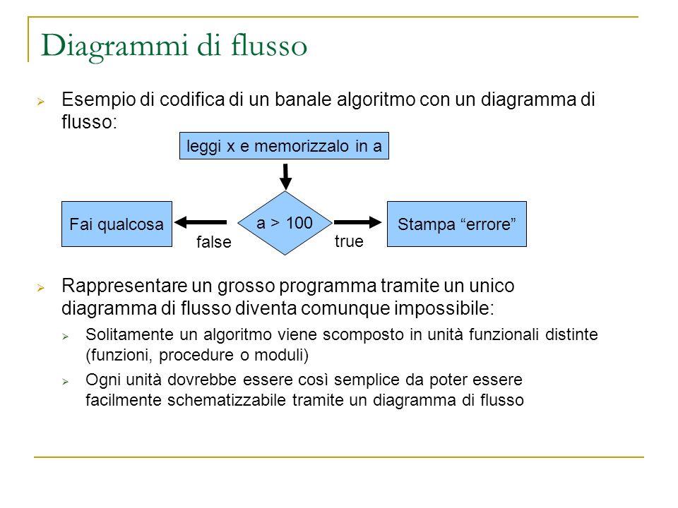 Diagrammi di flusso Esempio di codifica di un banale algoritmo con un diagramma di flusso: