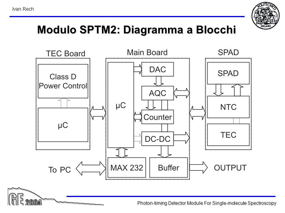 Modulo SPTM2: Diagramma a Blocchi