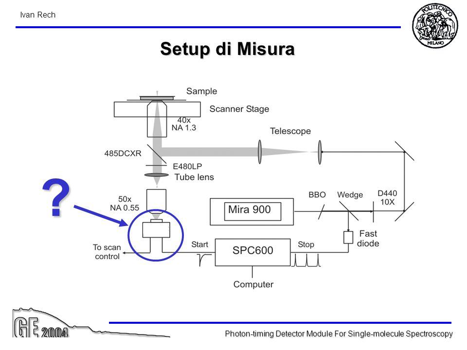 Setup di Misura Questo è lo schema del sistema utilizzato da Xie per le sue miure:
