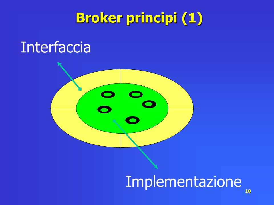 Broker principi (1) Interfaccia Implementazione