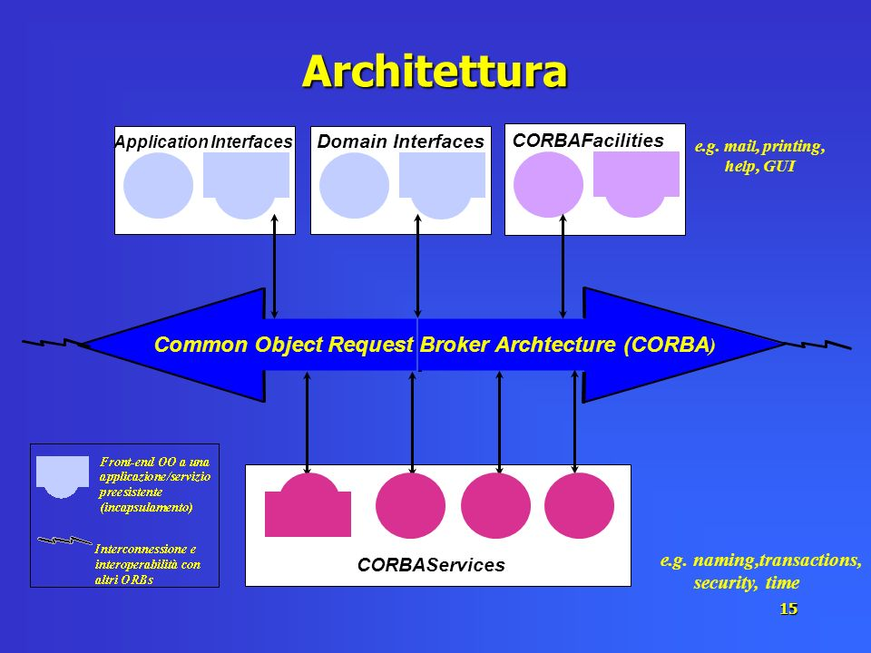 Architettura Common Object Request Broker Archtecture (CORBA)