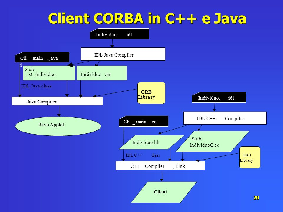 Client CORBA in C++ e Java