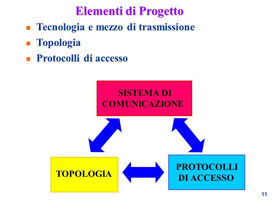 Elementi di Progetto Tecnologia e mezzo di trasmissione Topologia