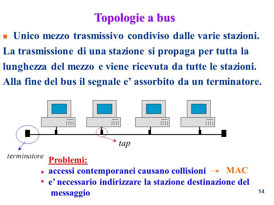 Topologie a bus Unico mezzo trasmissivo condiviso dalle varie stazioni. La trasmissione di una stazione si propaga per tutta la.