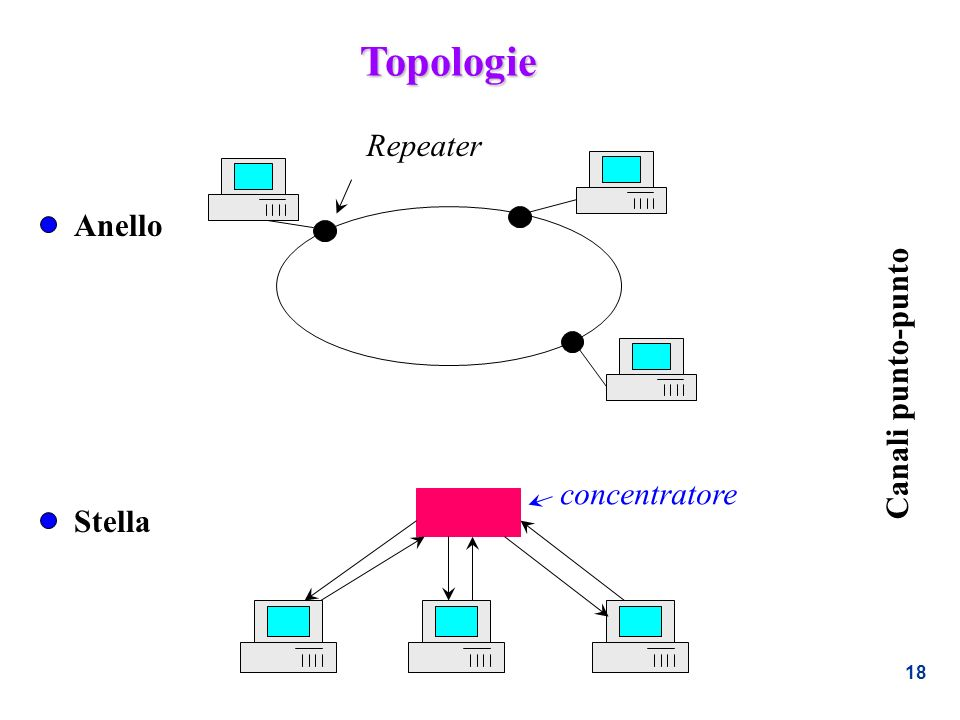Topologie Repeater Anello Canali punto-punto concentratore Stella
