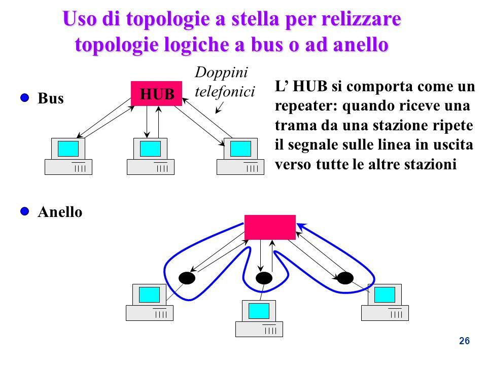 Uso di topologie a stella per relizzare topologie logiche a bus o ad anello