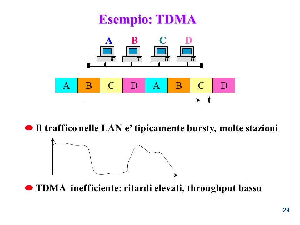 Esempio: TDMA A B C D A B C D t