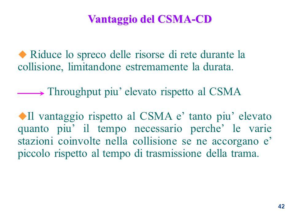 Vantaggio del CSMA-CD Riduce lo spreco delle risorse di rete durante la collisione, limitandone estremamente la durata.