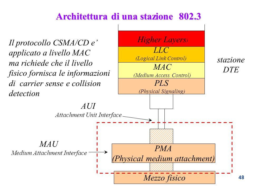 Architettura di una stazione 802.3