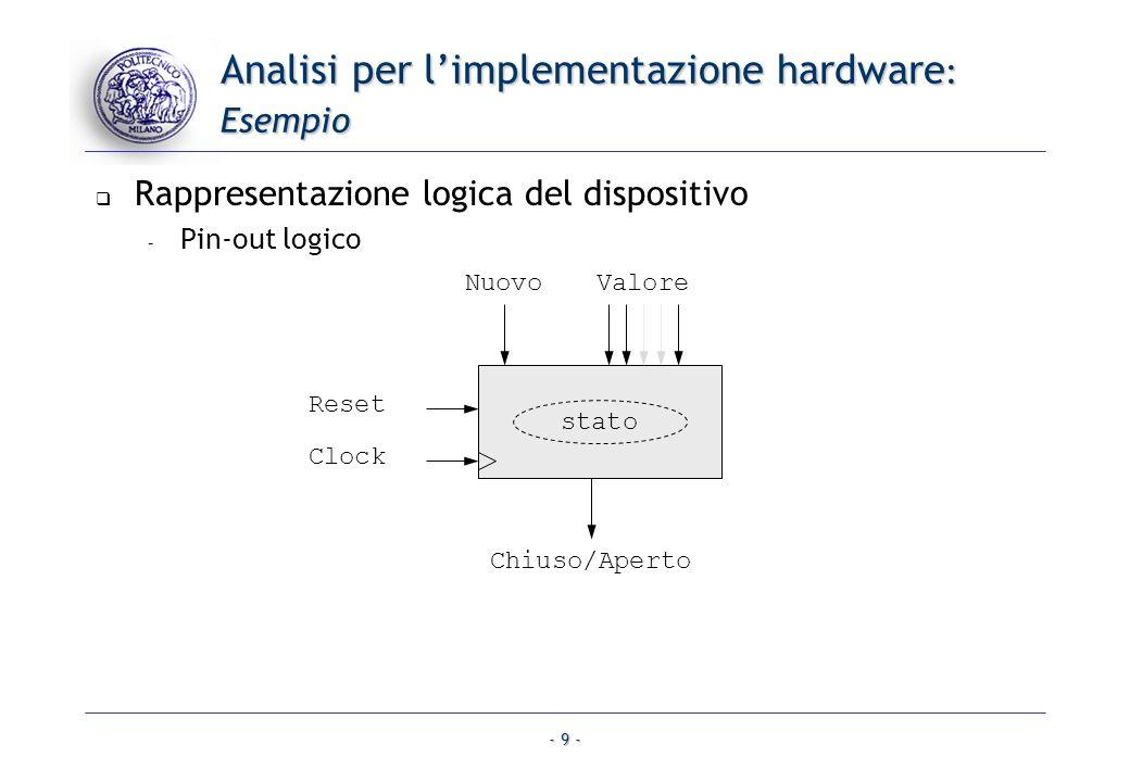 Analisi per l'implementazione hardware: Esempio