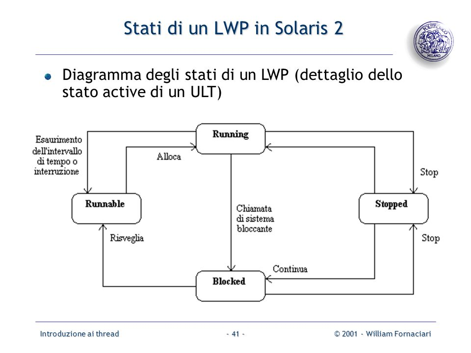 Stati di un LWP in Solaris 2
