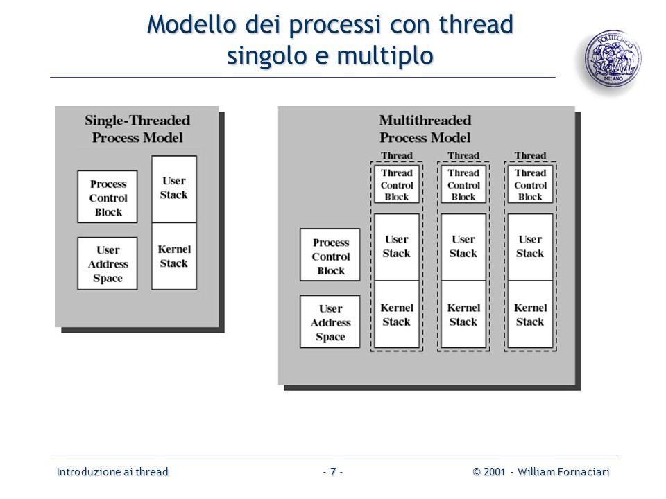 Modello dei processi con thread singolo e multiplo