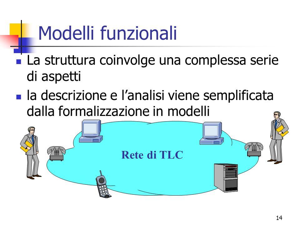 Modelli funzionali La struttura coinvolge una complessa serie di aspetti.