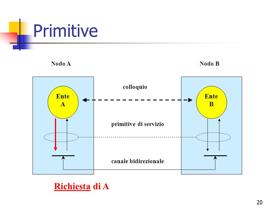 Primitive Richiesta di A Ente A B canale bidirezionale