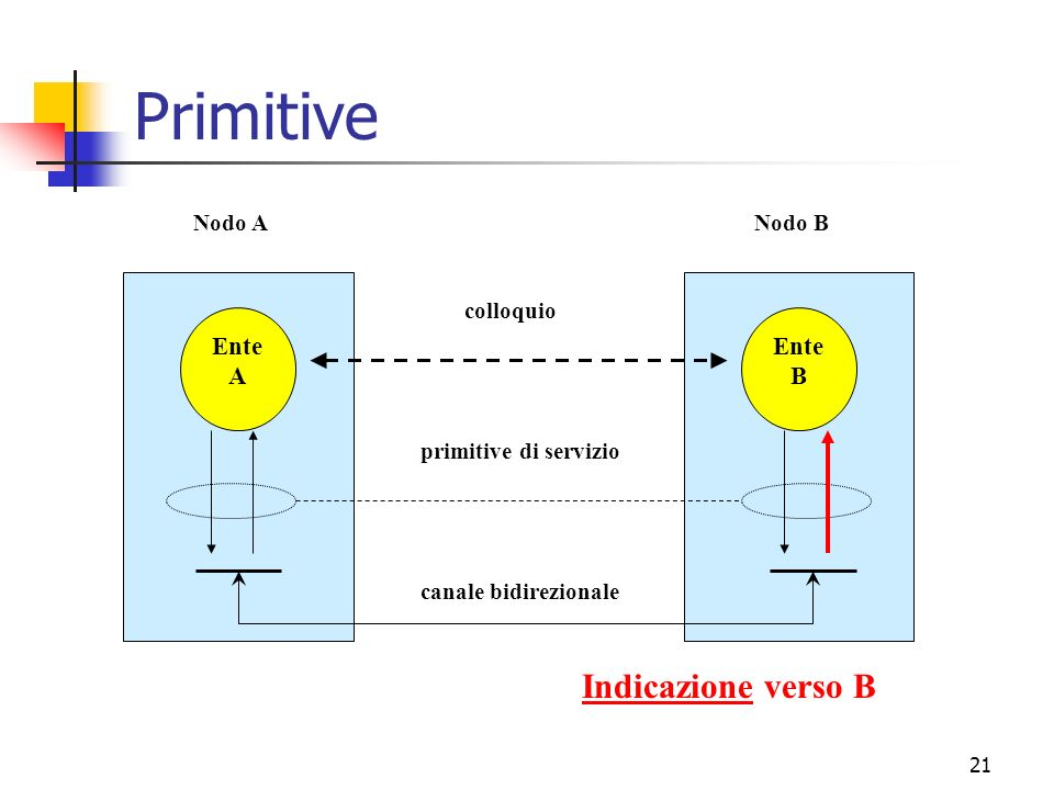 Primitive Indicazione verso B Ente A B canale bidirezionale