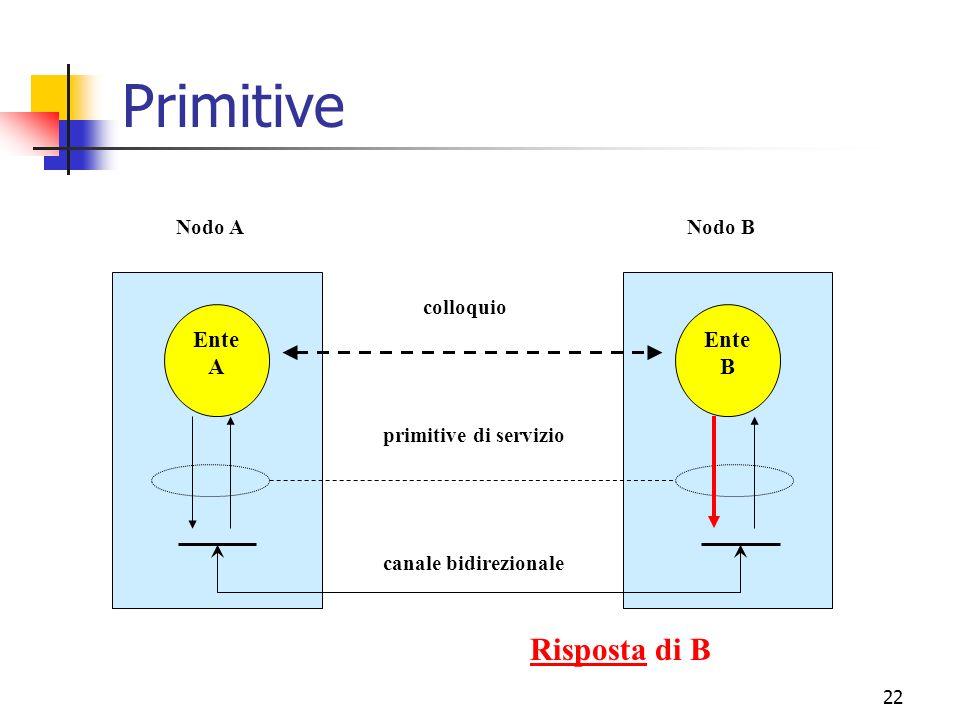 Primitive Risposta di B Ente A B canale bidirezionale