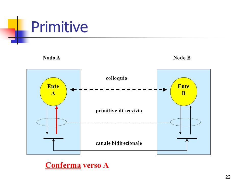 Primitive Conferma verso A Ente A B canale bidirezionale
