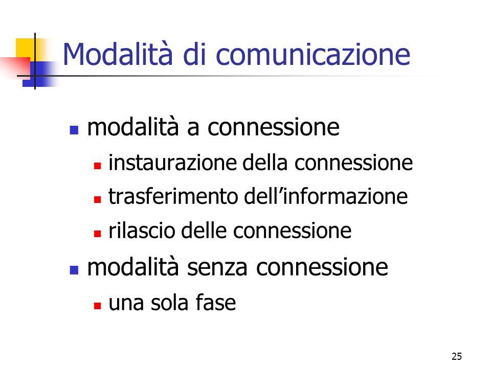 Modalità di comunicazione