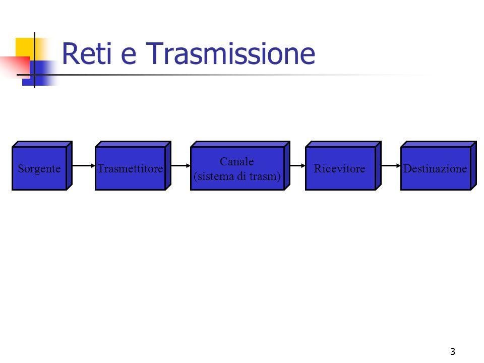 Reti e Trasmissione Sorgente Trasmettitore Canale (sistema di trasm)