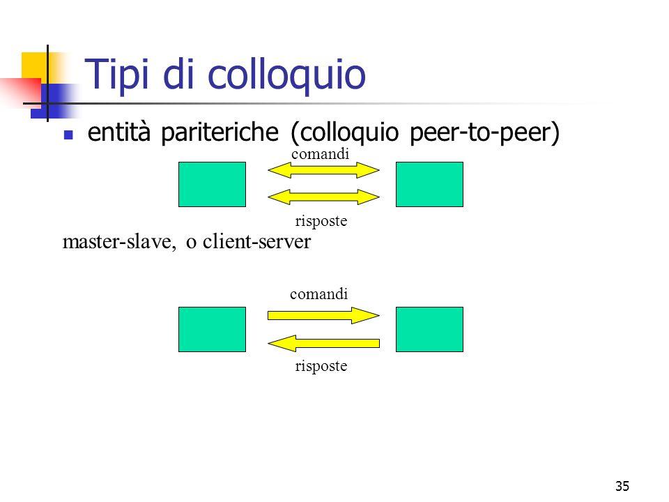Tipi di colloquio entità pariteriche (colloquio peer-to-peer)