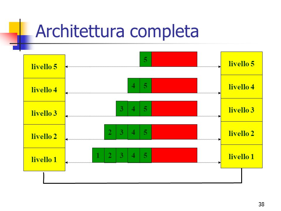 Architettura completa