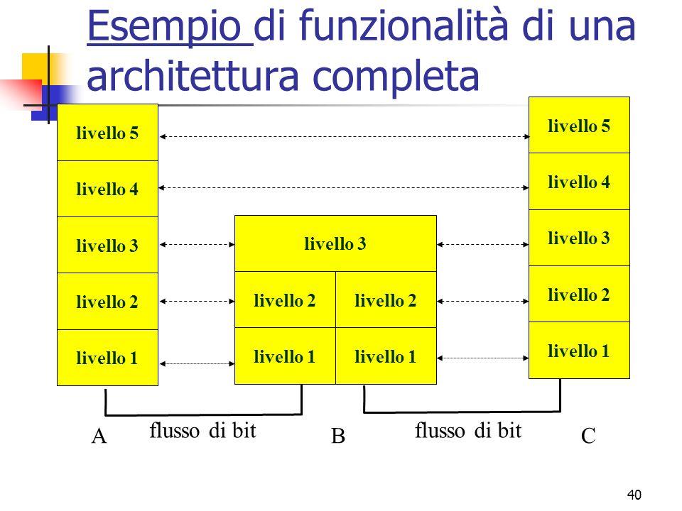 Esempio di funzionalità di una architettura completa