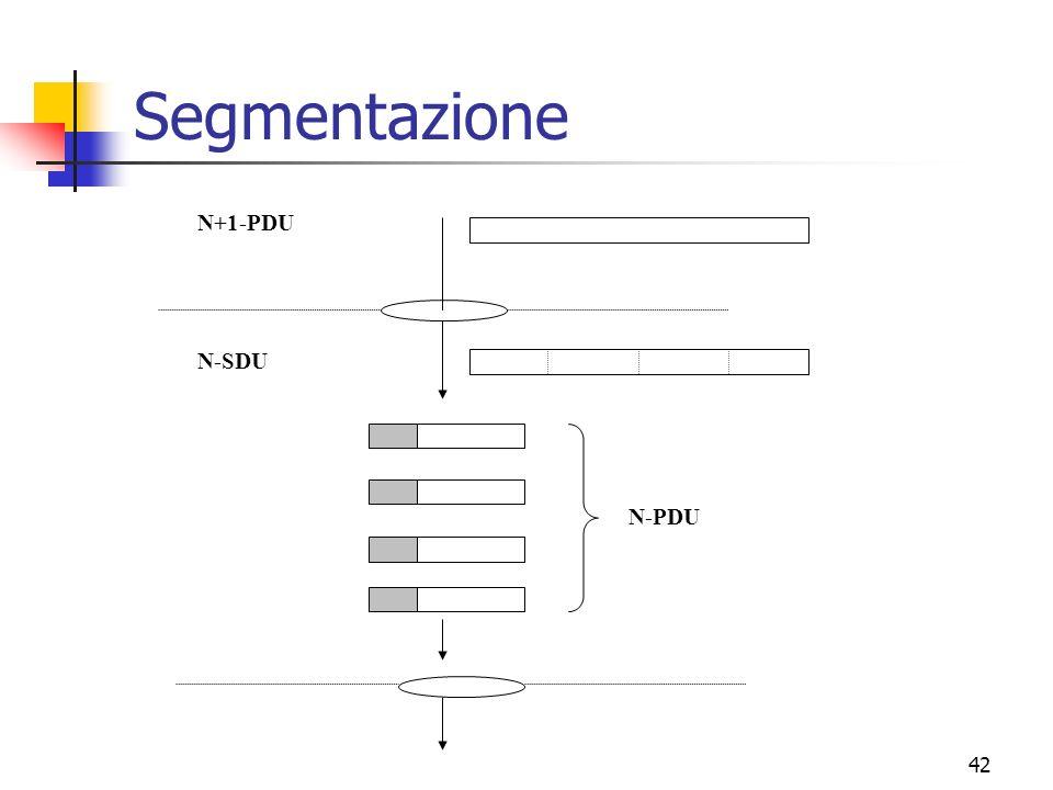 Segmentazione N+1-PDU N-PDU N-SDU