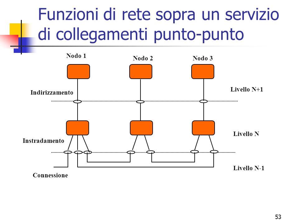 Funzioni di rete sopra un servizio di collegamenti punto-punto
