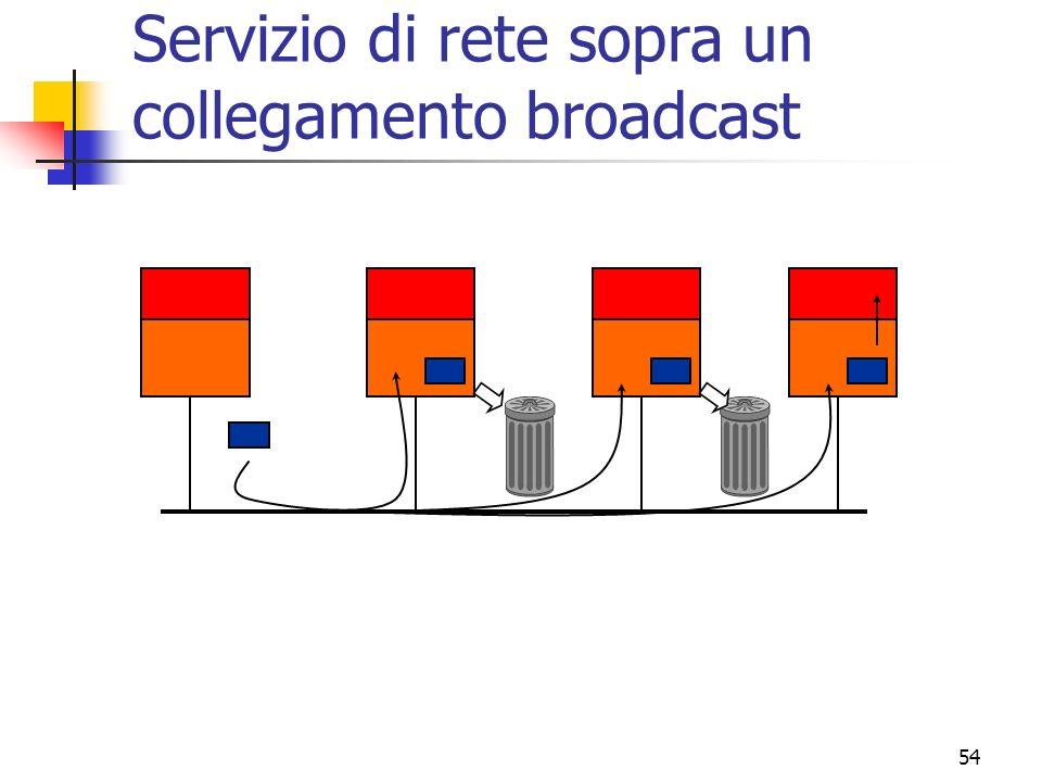Servizio di rete sopra un collegamento broadcast