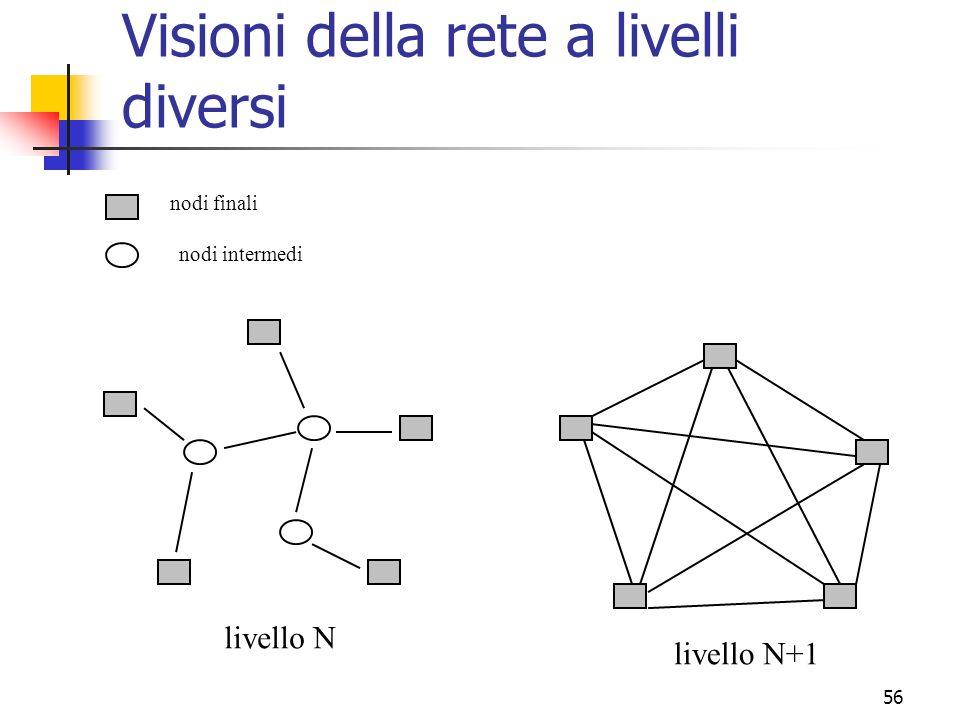 Visioni della rete a livelli diversi