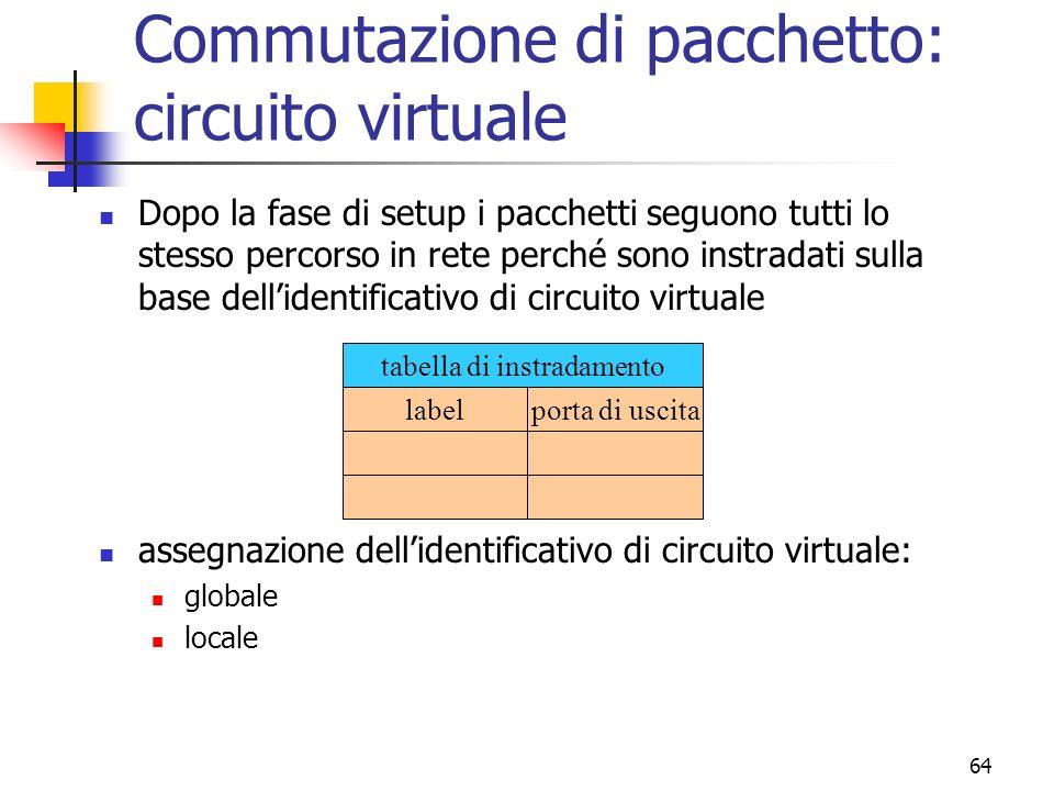 Commutazione di pacchetto: circuito virtuale