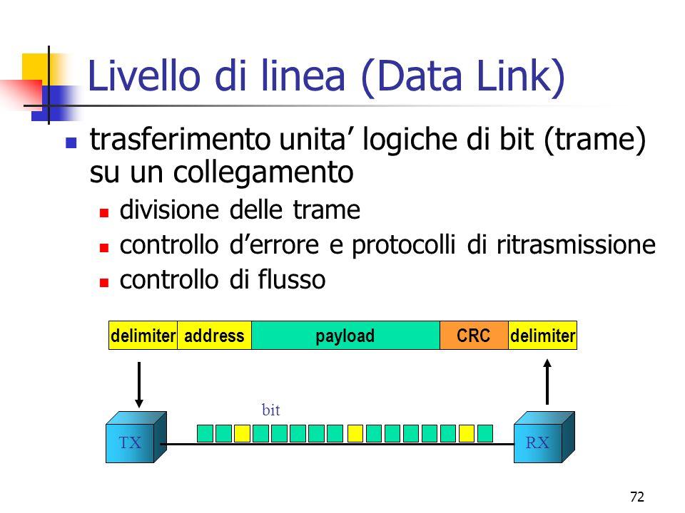 Livello di linea (Data Link)