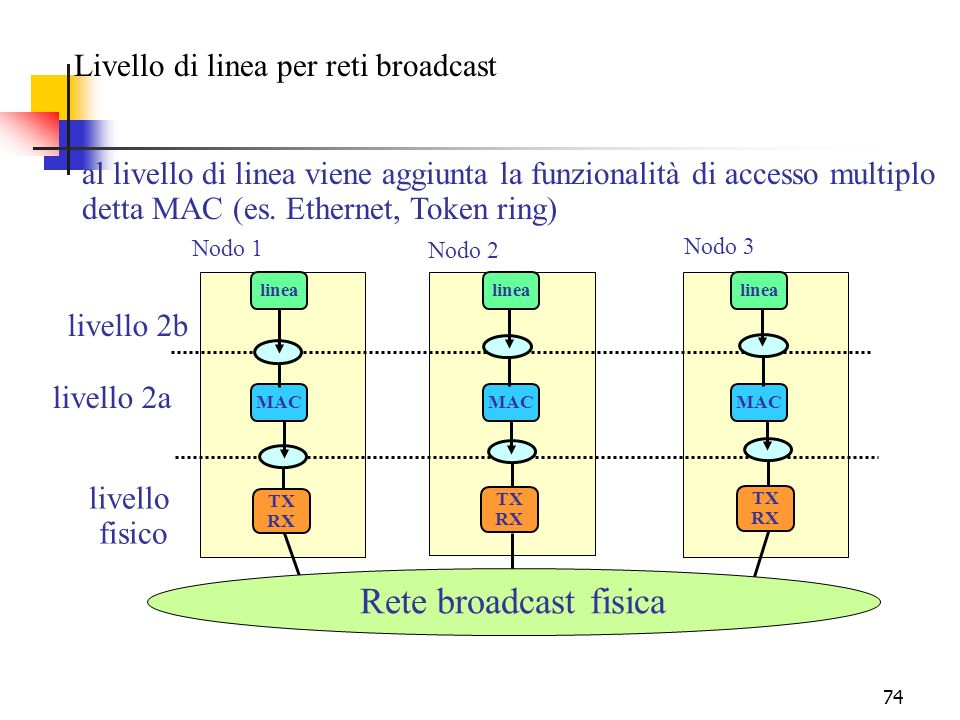 Rete broadcast fisica Livello di linea per reti broadcast
