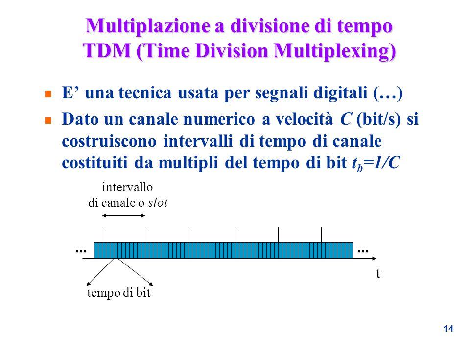Multiplazione a divisione di tempo TDM (Time Division Multiplexing)