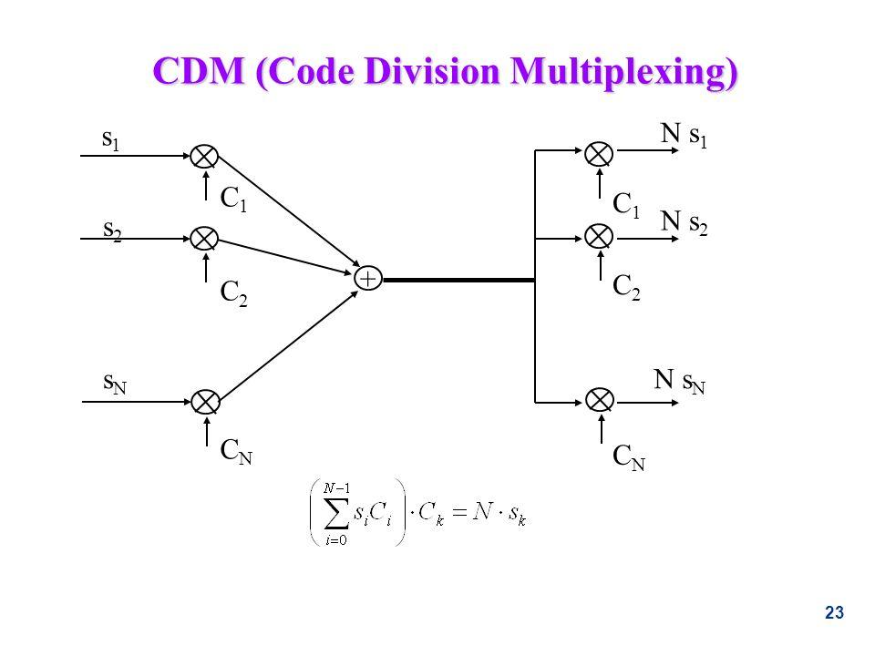 CDM (Code Division Multiplexing)