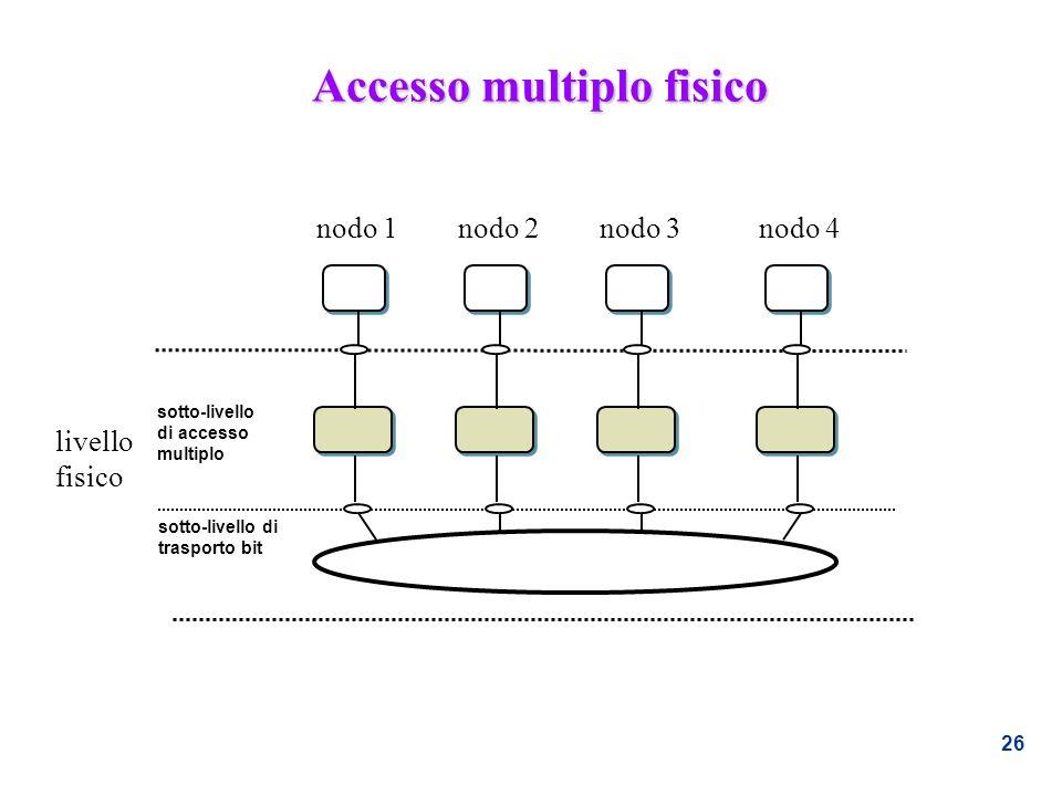 Accesso multiplo fisico