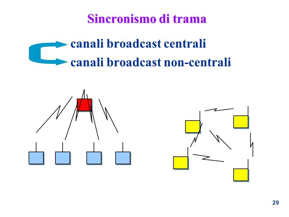 Sincronismo di trama canali broadcast centrali canali broadcast non-centrali