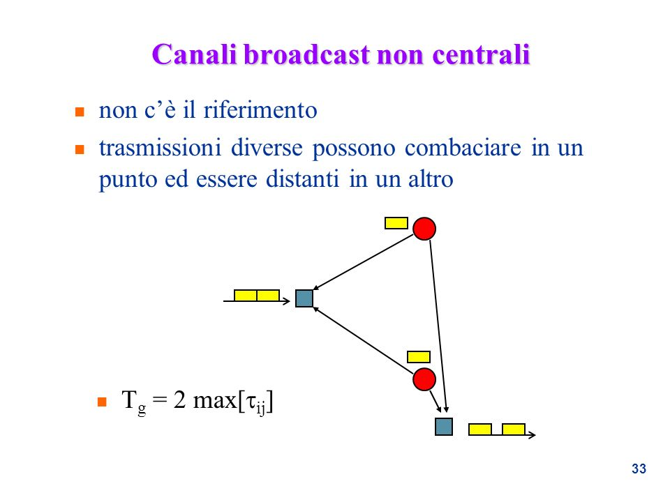 Canali broadcast non centrali