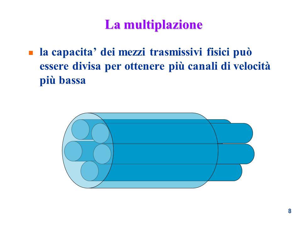 La multiplazione la capacita' dei mezzi trasmissivi fisici può essere divisa per ottenere più canali di velocità più bassa.
