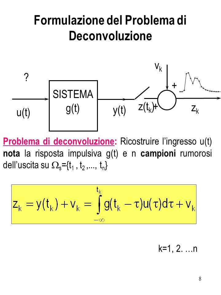 Formulazione del Problema di Deconvoluzione