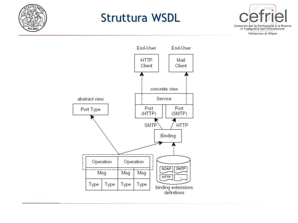 Struttura WSDL