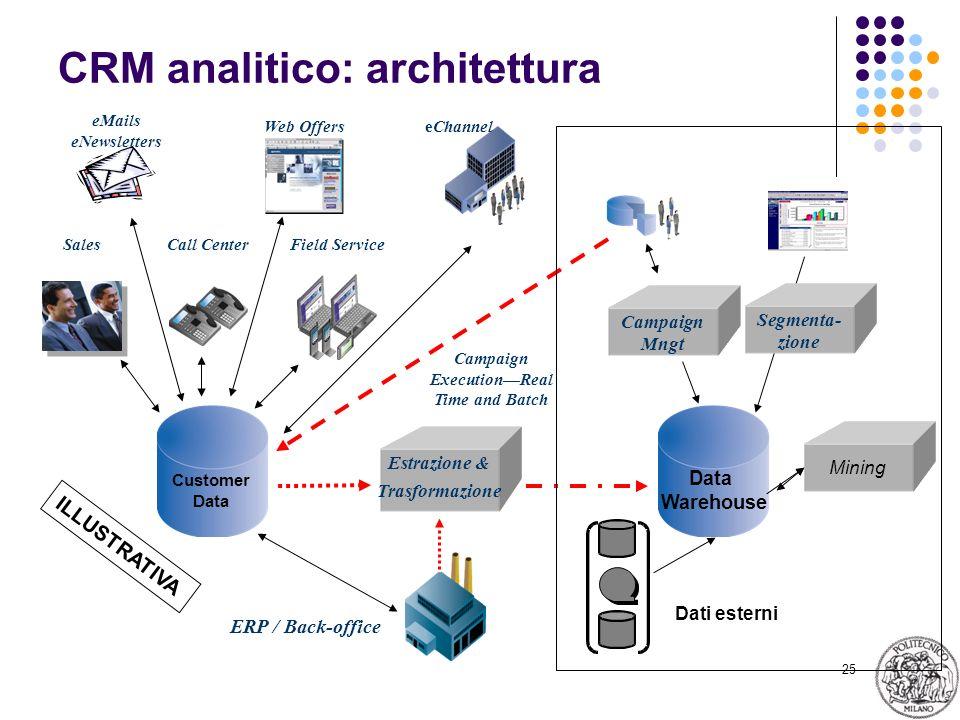 CRM analitico: architettura