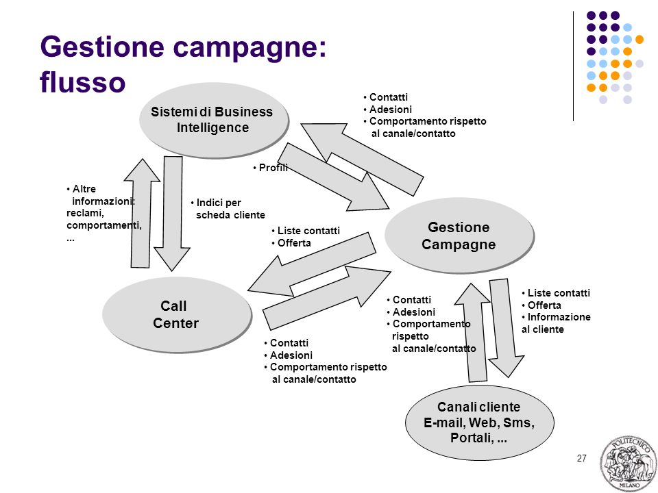 Gestione campagne: flusso