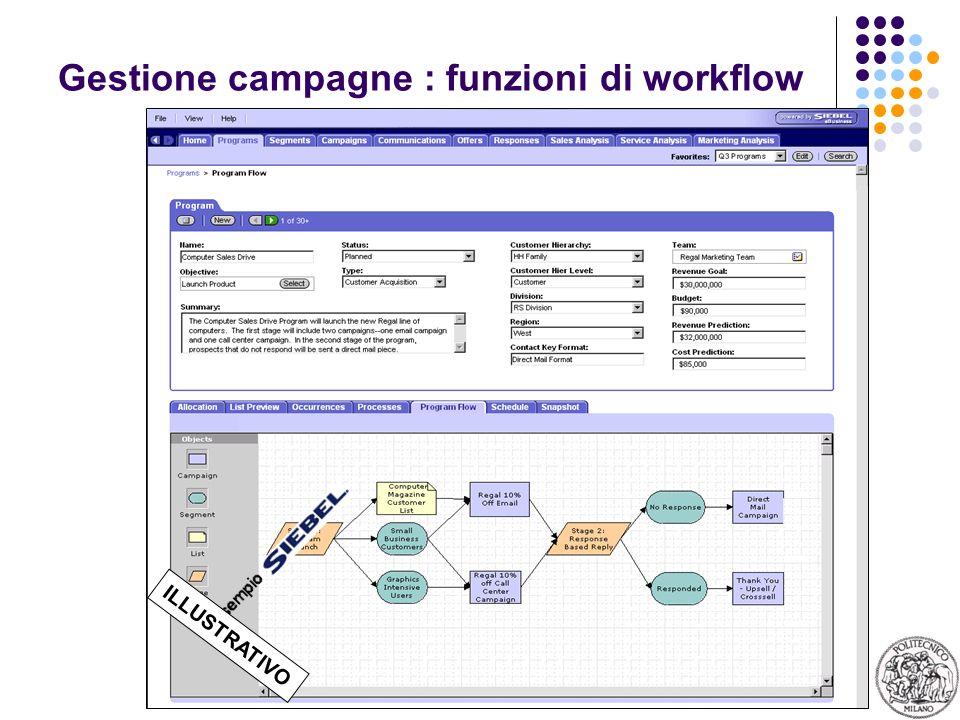 Gestione campagne : funzioni di workflow