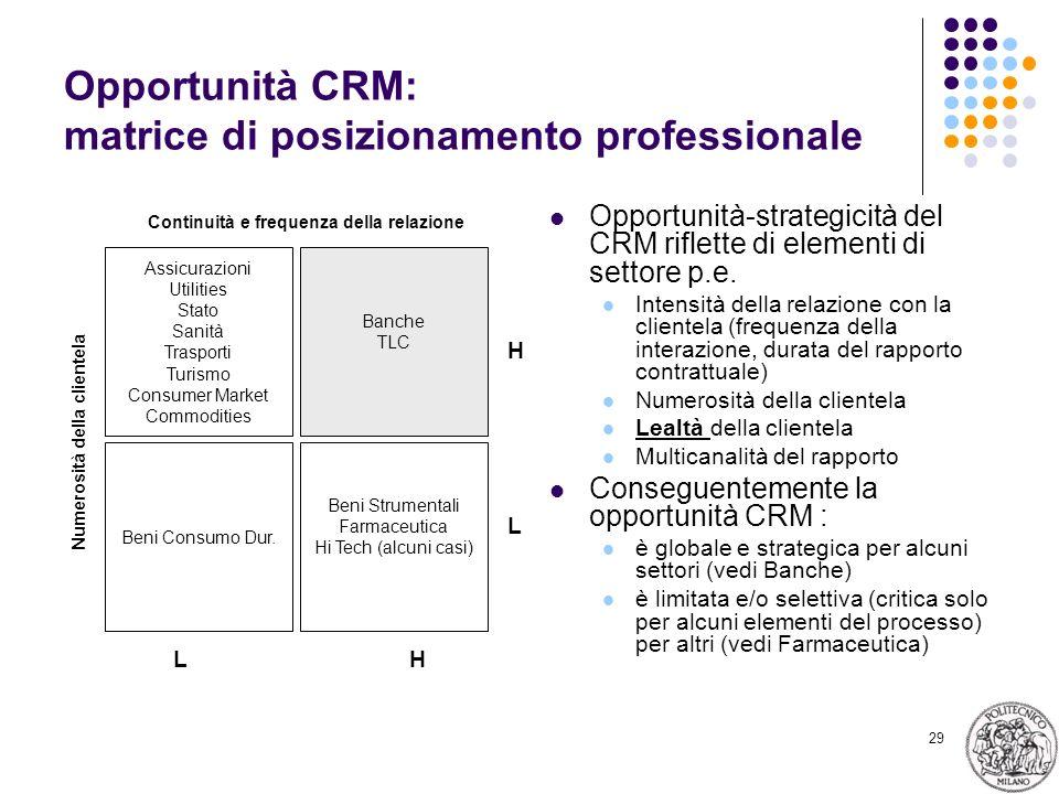 Opportunità CRM: matrice di posizionamento professionale