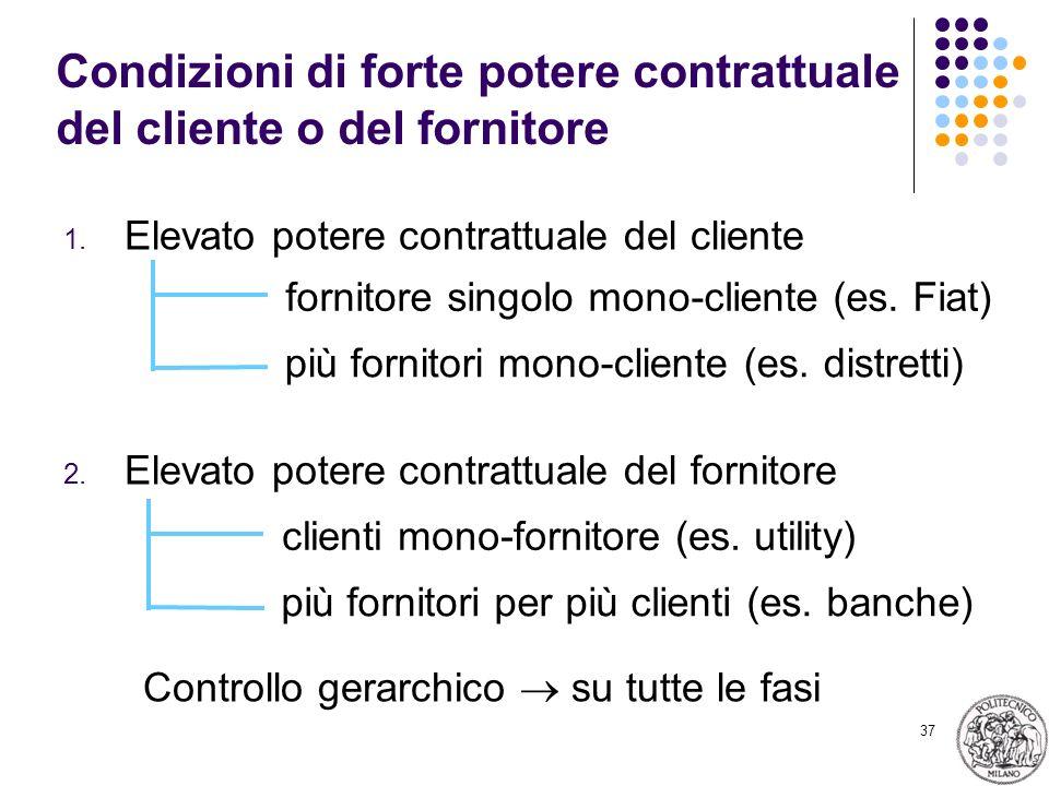 Condizioni di forte potere contrattuale del cliente o del fornitore