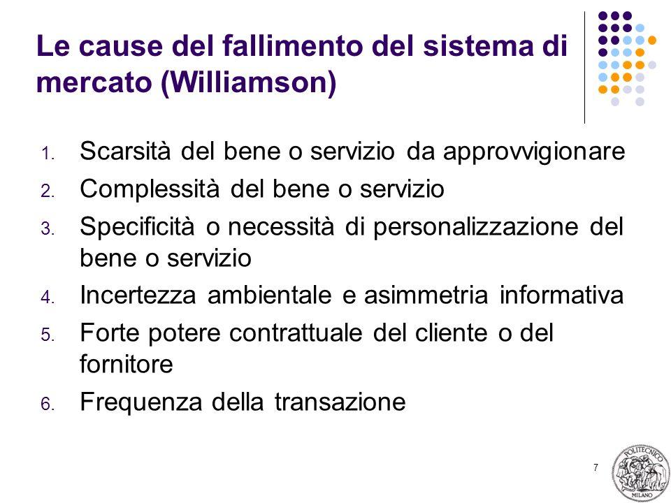 Le cause del fallimento del sistema di mercato (Williamson)