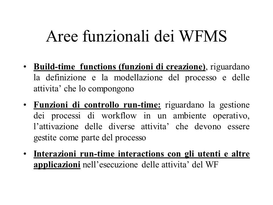 Aree funzionali dei WFMS