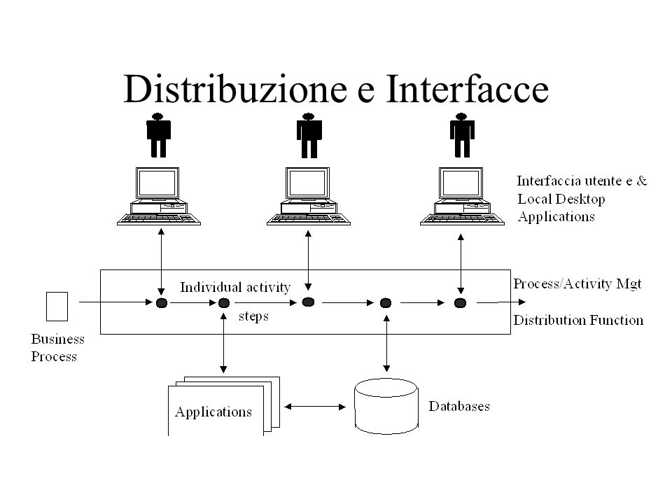 Distribuzione e Interfacce
